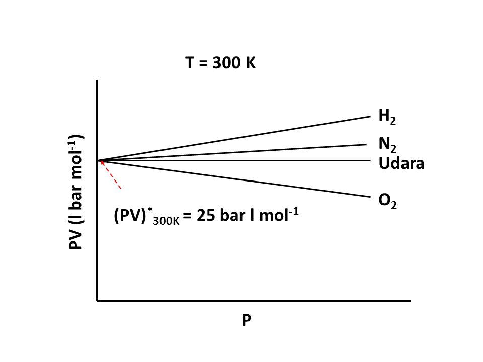 H2H2 N2N2 Udara O2O2 PV (l bar mol -1 ) P (PV) * 300K = 25 bar l mol -1 T = 300 K