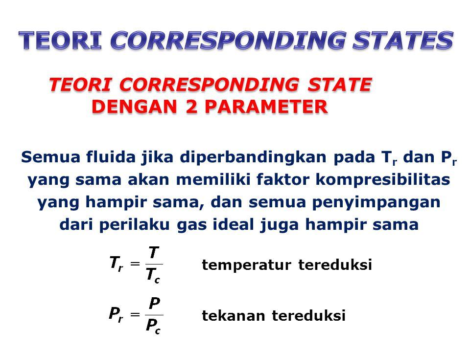 Semua fluida jika diperbandingkan pada T r dan P r yang sama akan memiliki faktor kompresibilitas yang hampir sama, dan semua penyimpangan dari perilaku gas ideal juga hampir sama TEORI CORRESPONDING STATE DENGAN 2 PARAMETER temperatur tereduksi tekanan tereduksi