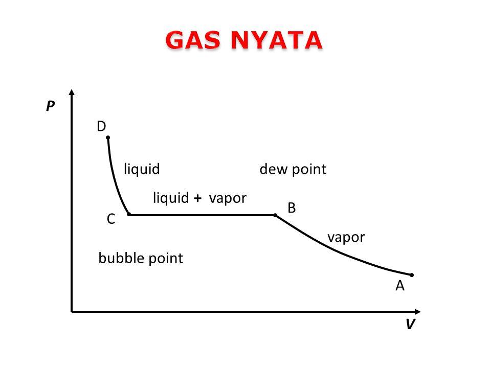 Perbedaan antara gas ideal dan gas nyata P ideal gas > P real gas V real, empty = V container – V molecule Perlu faktor koreksi untuk membandingkan Gas nyata dan gas ideal Copressilbility factor (Z)