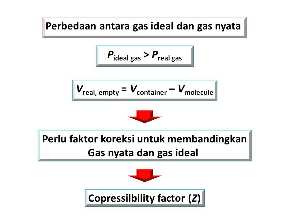 b) Persamaan virial 2 suku (1) (2)
