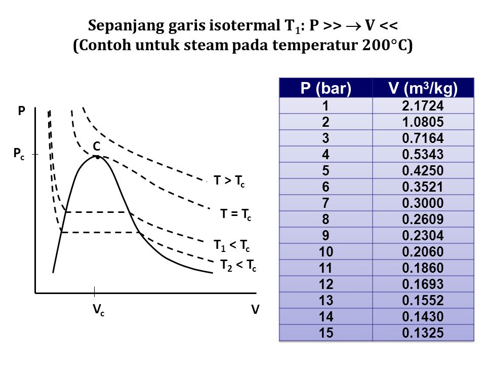Sepanjang garis isotermal T 1 : P >>  V << (Contoh untuk steam pada temperatur 200  C)  C T > T c T = T c T 1 < T c T 2 < T c PcPc VcVc P V