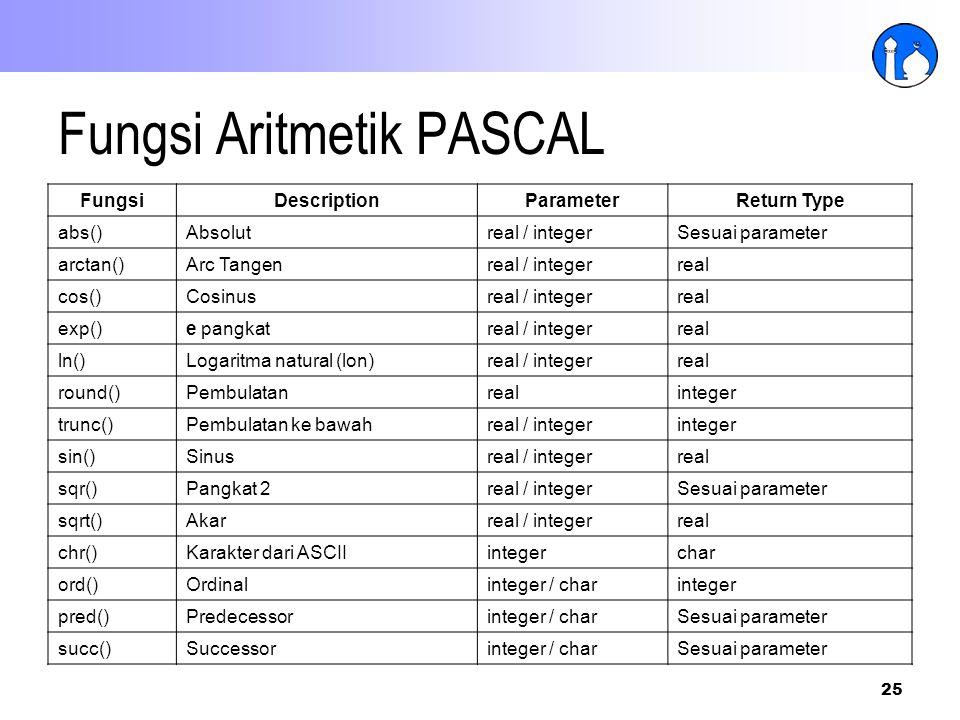 25 Fungsi Aritmetik PASCAL FungsiDescriptionParameterReturn Type abs()Absolutreal / integerSesuai parameter arctan()Arc Tangenreal / integerreal cos()