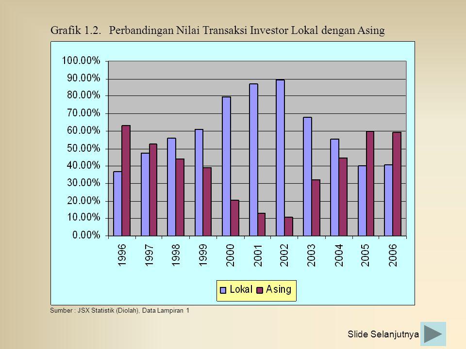 Grafik 1.2.Perbandingan Nilai Transaksi Investor Lokal dengan Asing Sumber : JSX Statistik (Diolah), Data Lampiran 1 Slide Selanjutnya