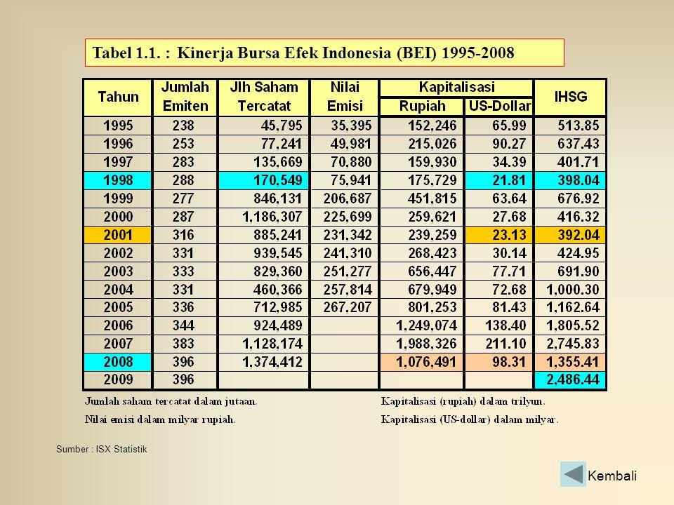 Tabel 1.1. :Kinerja Bursa Efek Indonesia (BEI) 1995-2008 Sumber : ISX Statistik Kembali