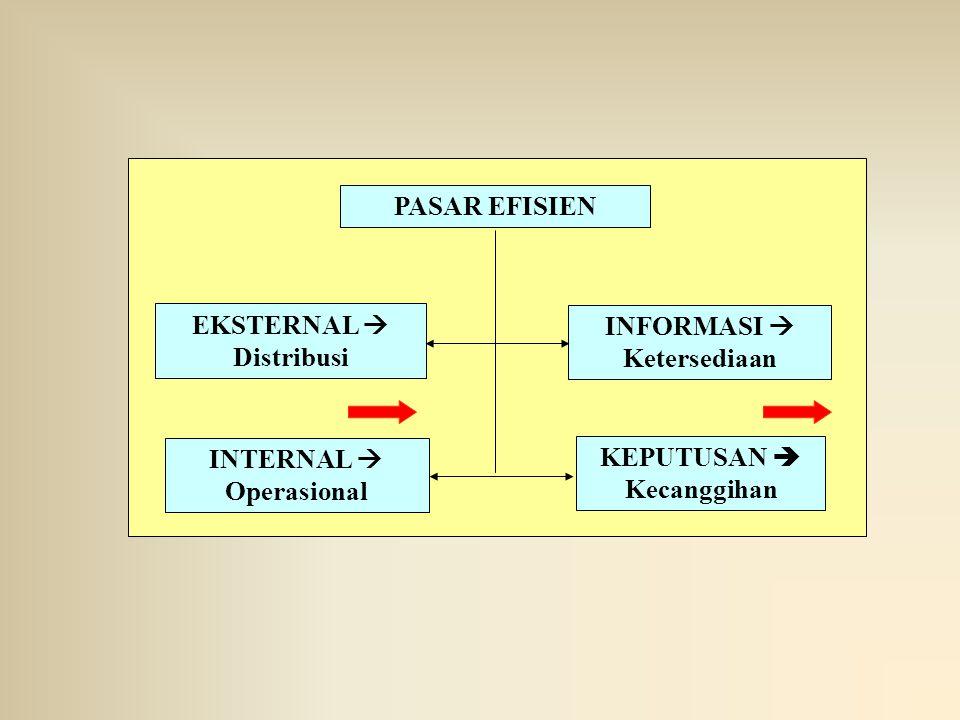 PASAR EFISIEN KEPUTUSAN  Kecanggihan INTERNAL  Operasional INFORMASI  Ketersediaan EKSTERNAL  Distribusi