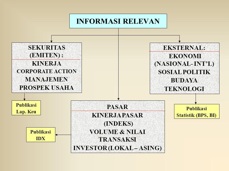 INFORMASI RELEVAN EKSTERNAL: EKONOMI (NASIONAL- INT'L) SOSIAL POLITIK BUDAYA TEKNOLOGI SEKURITAS (EMITEN) : KINERJA CORPORATE ACTION MANAJEMEN PROSPEK USAHA PASAR KINERJA PASAR (INDEKS) VOLUME & NILAI TRANSAKSI INVESTOR (LOKAL – ASING) Publikasi Lap.