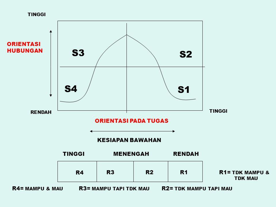 S3 S2 S4 S1 R4 R3R2R1 TINGGIRENDAHMENENGAH ORIENTASI PADA TUGAS KESIAPAN BAWAHAN TINGGI RENDAH TINGGI ORIENTASI HUBUNGAN R4= MAMPU & MAU R3= MAMPU TAP