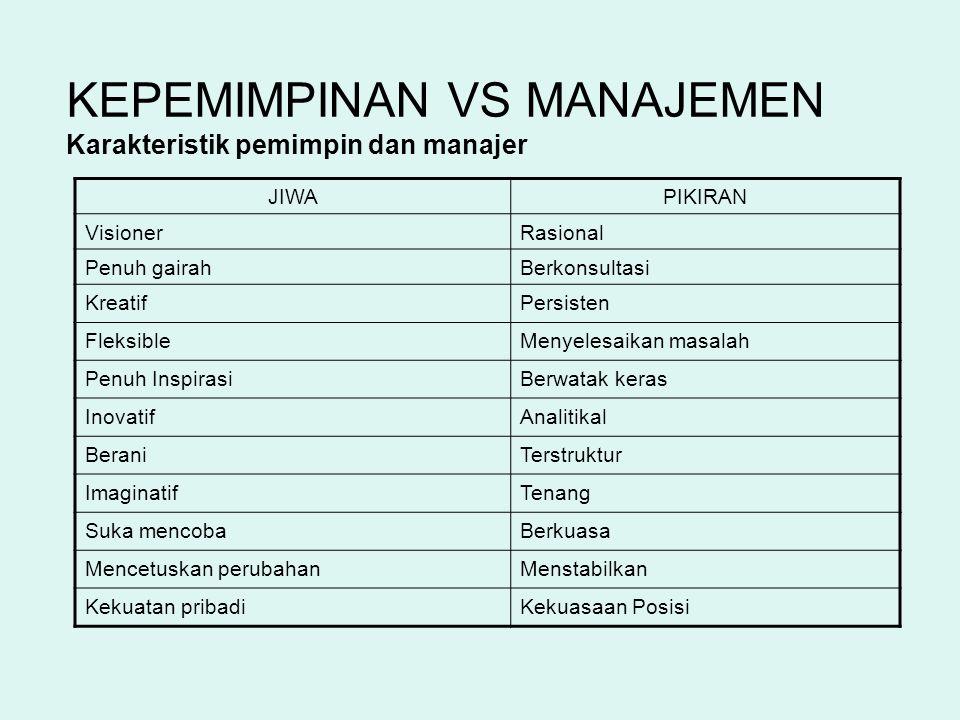 KEPEMIMPINAN VS MANAJEMEN Kekuasaan Posisi Kekuasaan manajer tradisional datang dari organisasi.