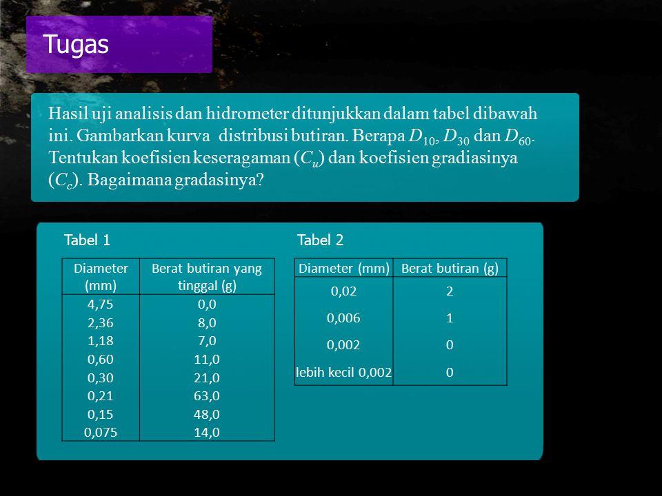 Hasil uji analisis dan hidrometer ditunjukkan dalam tabel dibawah ini. Gambarkan kurva distribusi butiran. Berapa D 10, D 30 dan D 60. Tentukan koefis
