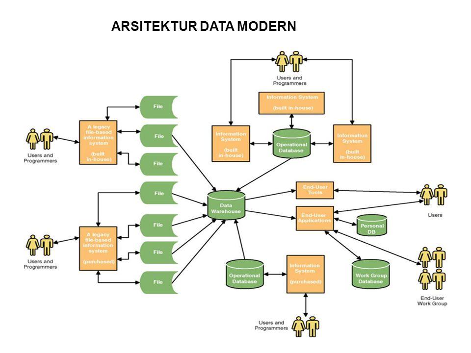 18 ARSITEKTUR DATA MODERN