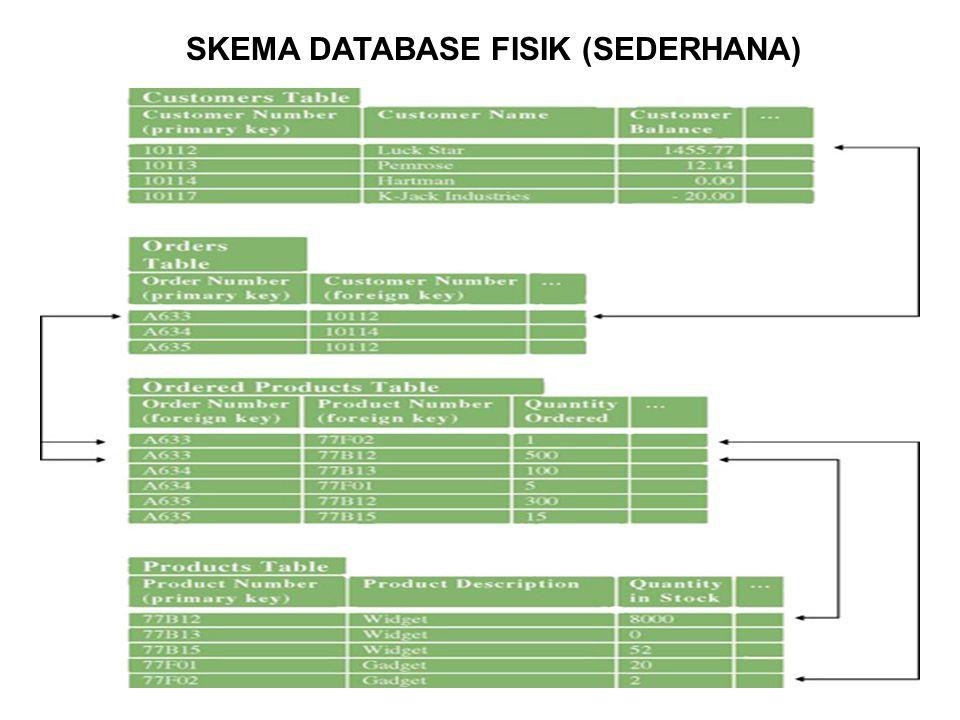 25 SKEMA DATABASE FISIK (SEDERHANA)