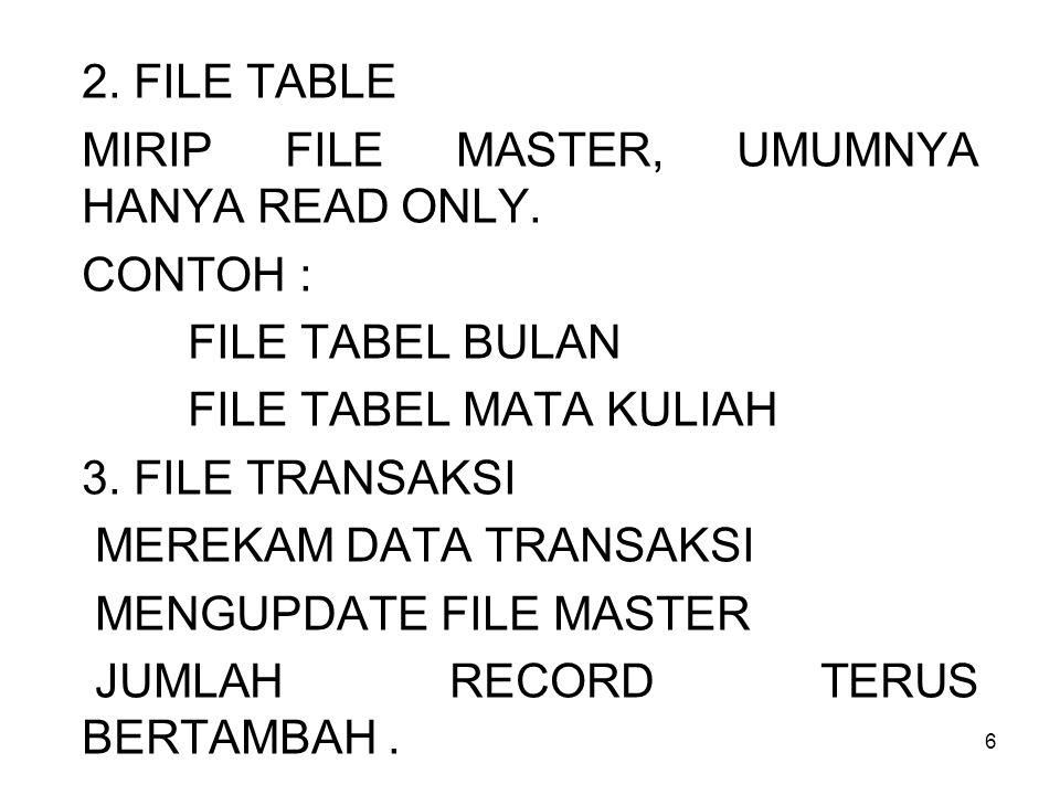 6 2. FILE TABLE MIRIP FILE MASTER, UMUMNYA HANYA READ ONLY. CONTOH : FILE TABEL BULAN FILE TABEL MATA KULIAH 3. FILE TRANSAKSI MEREKAM DATA TRANSAKSI