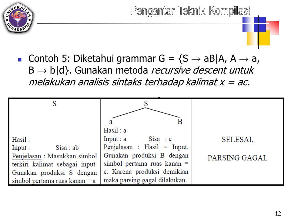 Contoh 5: Diketahui grammar G = {S → aB|A, A → a, B → b|d}.