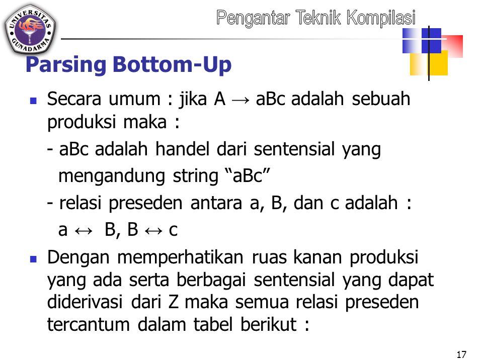 Secara umum : jika A → aBc adalah sebuah produksi maka : - aBc adalah handel dari sentensial yang mengandung string aBc - relasi preseden antara a, B, dan c adalah : a ↔ B, B ↔ c Dengan memperhatikan ruas kanan produksi yang ada serta berbagai sentensial yang dapat diderivasi dari Z maka semua relasi preseden tercantum dalam tabel berikut : 17 Parsing Bottom-Up