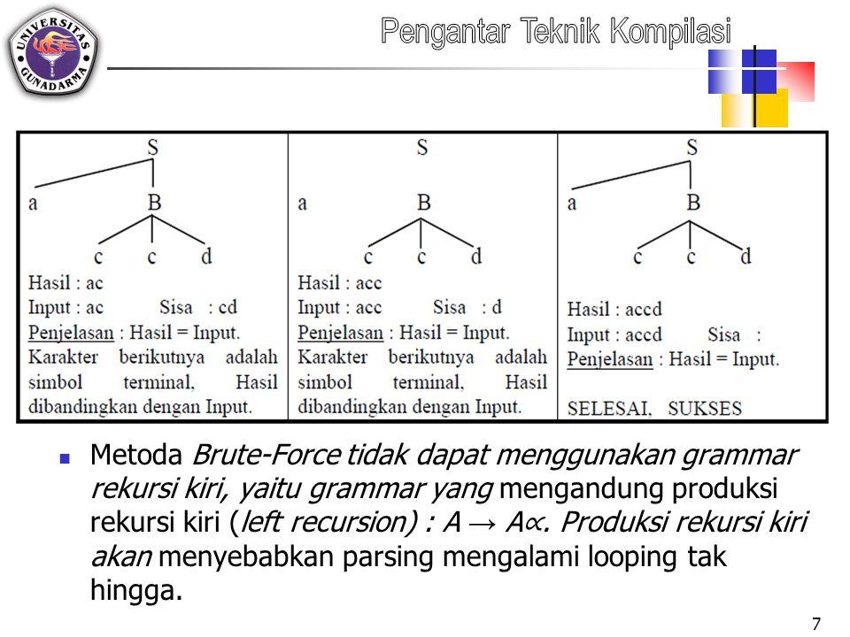 Metoda Brute-Force tidak dapat menggunakan grammar rekursi kiri, yaitu grammar yang mengandung produksi rekursi kiri (left recursion) : A → A ∝.