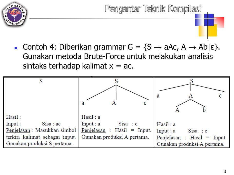 Contoh 4: Diberikan grammar G = {S → aAc, A → Ab|ε}.