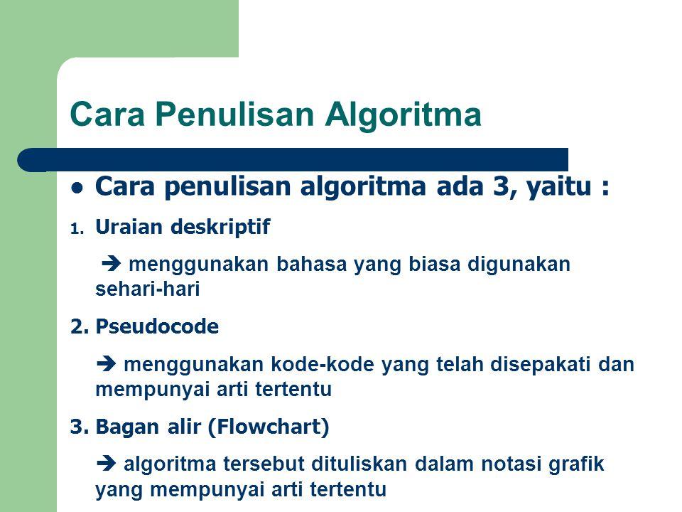 Cara Penulisan Algoritma Cara penulisan algoritma ada 3, yaitu : 1. Uraian deskriptif  menggunakan bahasa yang biasa digunakan sehari-hari 2. Pseudoc