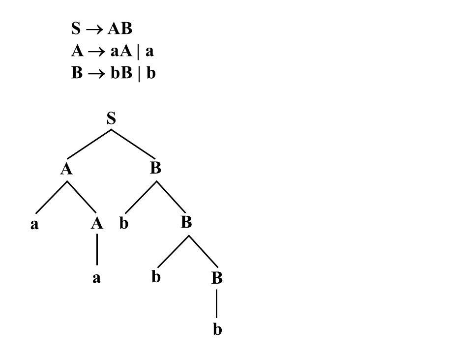 9.4 Proses penurunan ( parsing) Proses penurunan dapat dilakukan dengan cara: A.Penurunan terkiri (leftmost derivation) Penurunan terkiri dilakukan dengan menurunkan variabel terkiri terlebih dahulu.