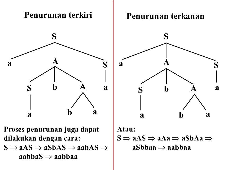 9.5 Ambiguitas Jika dari aturan produksi tata bahasa bebas konteks terdapat lebih dari satu cara membuat pohon penurunan untuk memperoleh suatu untai, maka dikatakan bahasa bebas konteks tersebut ambigu.