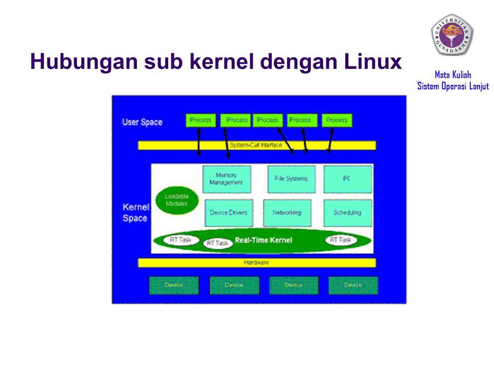 Mata Kuliah Sistem Operasi Lanjut Hubungan sub kernel dengan Linux