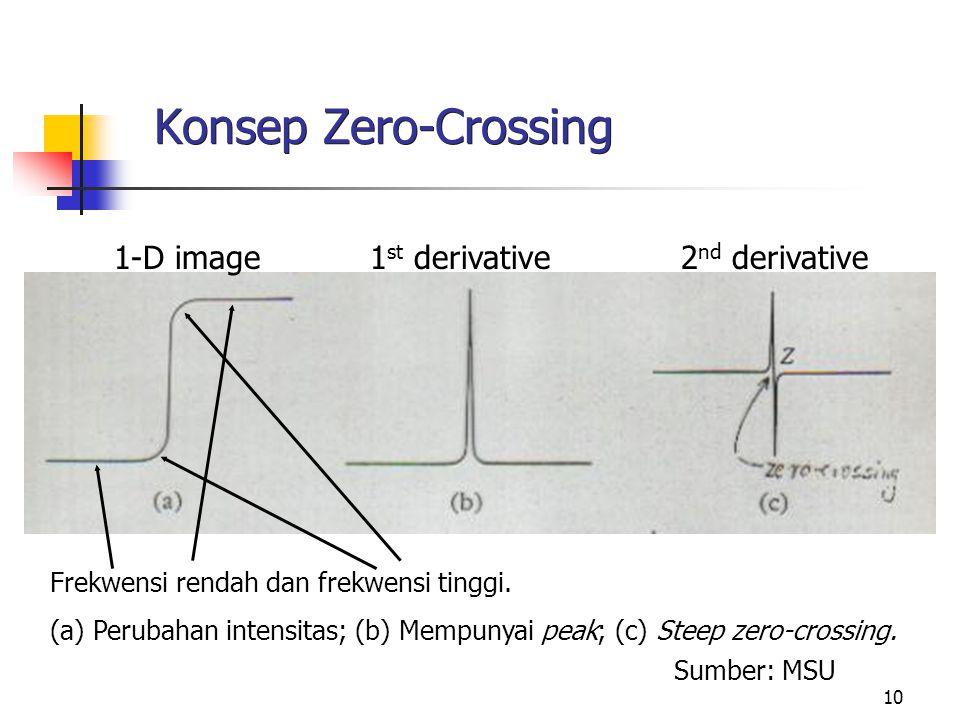 10 Konsep Zero-Crossing Sumber: MSU 1-D image 1 st derivative 2 nd derivative Frekwensi rendah dan frekwensi tinggi. (a) Perubahan intensitas; (b) Mem