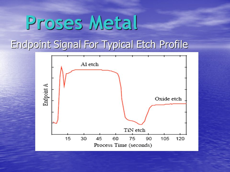 Proses Metal Endpoint Signal For Typical Etch Profile