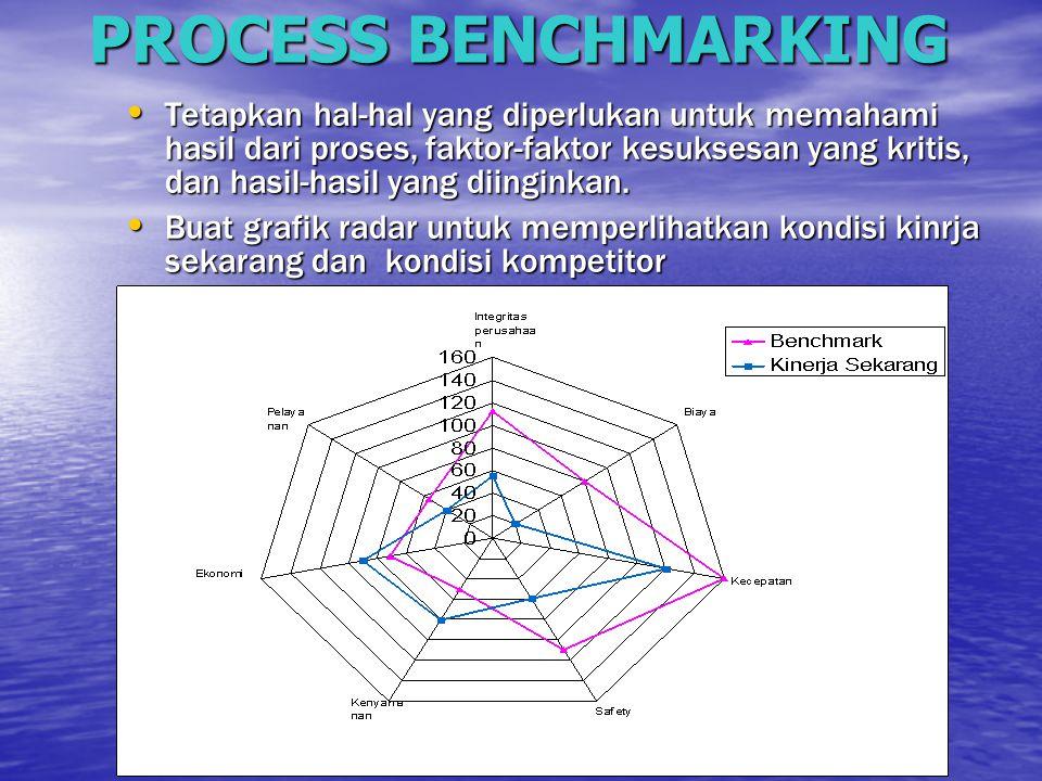 PROCESS BENCHMARKING Tetapkan hal-hal yang diperlukan untuk memahami hasil dari proses, faktor-faktor kesuksesan yang kritis, dan hasil-hasil yang dii