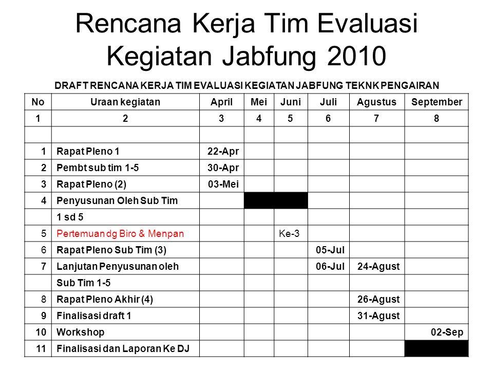 Metodologi  Referensi yang digunakan 1.Lamp SK Kepmen PAN No 63/Kep/WASPAN/1/1999, (lama) 2.Draft revisi kegiatan jabfung (Setditjen SDA & Biro Kepegawaian.