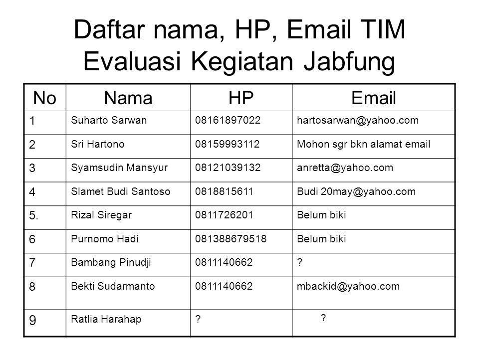 Daftar nama, HP, Email TIM NoNamaHPEmail 10 Bambang Sigit08159425600bambang_081052@yahoo.co.id 11 Surya Dewanto081318998899surya_sungai@yahoo.co.id 12 Erwin Ravaie08128522557erwin@tidal-lowland.org 13 Edy Harsono?.