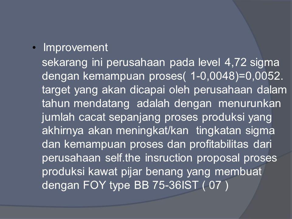 Improvement sekarang ini perusahaan pada level 4,72 sigma dengan kemampuan proses( 1-0,0048)=0,0052.