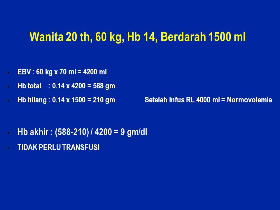 28 Wanita 20 th, 60 kg, Hb 14, Berdarah 1500 ml  EBV : 60 kg x 70 ml = 4200 ml  Hb total : 0.14 x 4200 = 588 gm  Hb hilang : 0.14 x 1500 = 210 gm S