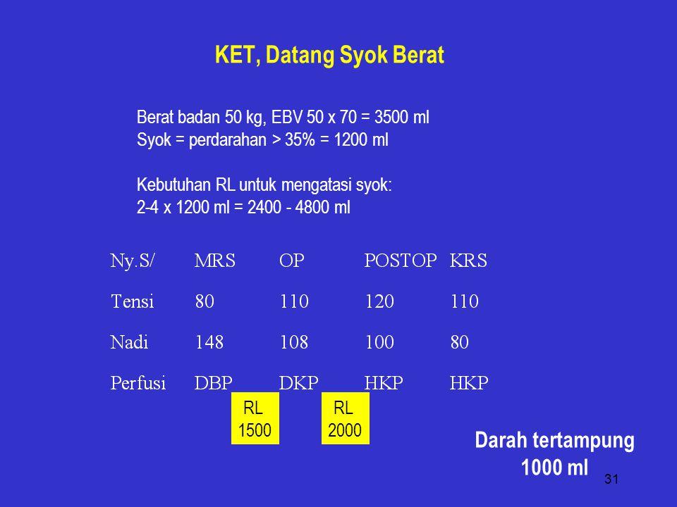 31 KET, Datang Syok Berat Berat badan 50 kg, EBV 50 x 70 = 3500 ml Syok = perdarahan > 35% = 1200 ml Kebutuhan RL untuk mengatasi syok: 2-4 x 1200 ml