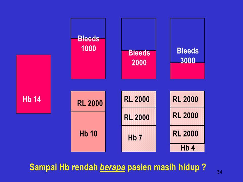 34 RL 2000 Bleeds 1000 Bleeds 2000 Hb 14 Hb 10 Hb 7 Bleeds 3000 RL 2000 Hb 4 RL 2000 Sampai Hb rendah berapa pasien masih hidup ?