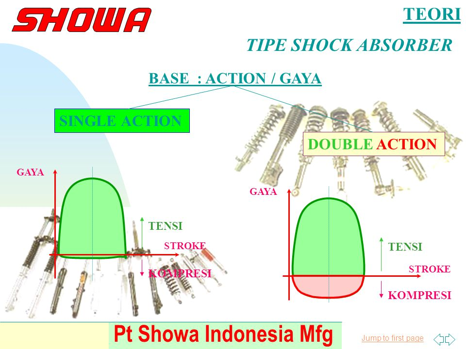 Jump to first page Pt Showa Indonesia Mfg TEORI TIPE SHOCK ABSORBER BASE : ACTION / GAYA SINGLE ACTION DOUBLE ACTION TENSI KOMPRESI STROKE GAYA TENSI