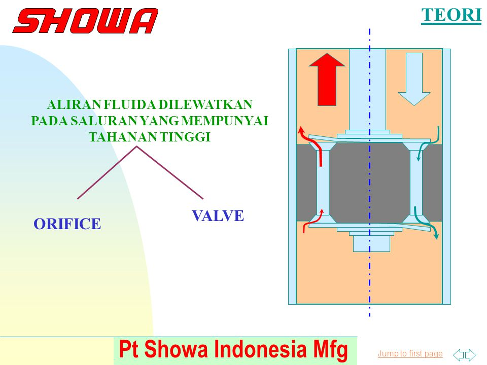 Jump to first page Pt Showa Indonesia Mfg TEORI VALVE DAMPING FORCE DIPENGARUHI OLEH KEKAKUAN VALVE MAKIN KAKU----------> DF MAKIN TINGGI