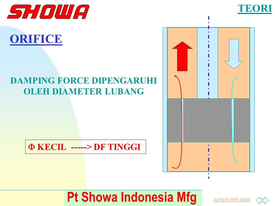 Jump to first page Pt Showa Indonesia Mfg TEORI ORIFICE DAMPING FORCE DIPENGARUHI OLEH DIAMETER LUBANG  KECIL -----> DF TINGGI