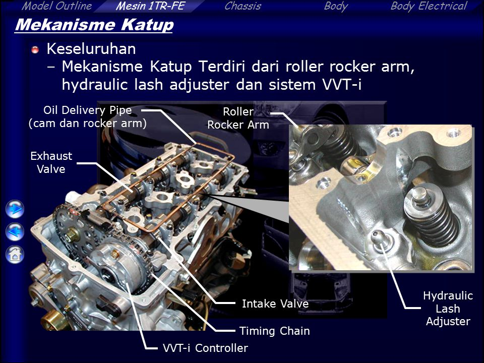 ChassisBodyBody ElectricalModel OutlineMesin 1TR-FE Mekanisme Katup Keseluruhan –Mekanisme Katup Terdiri dari roller rocker arm, hydraulic lash adjuster dan sistem VVT-i Timing Chain Intake Valve Exhaust Valve Oil Delivery Pipe (cam dan rocker arm) VVT-i Controller Roller Rocker Arm Hydraulic Lash Adjuster