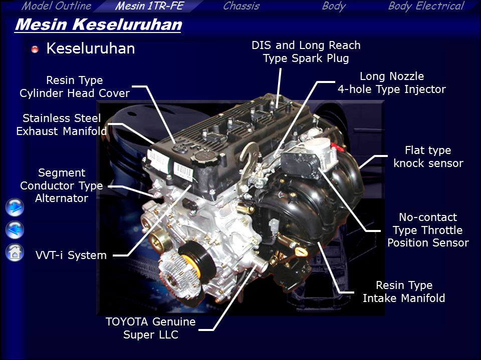 ChassisBodyBody ElectricalModel OutlineMesin 1TR-FE Mesin Keseluruhan Keseluruhan Resin Type Cylinder Head Cover Flat type knock sensor Long Nozzle 4-hole Type Injector No-contact Type Throttle Position Sensor TOYOTA Genuine Super LLC Segment Conductor Type Alternator Resin Type Intake Manifold DIS and Long Reach Type Spark Plug Stainless Steel Exhaust Manifold VVT-i System