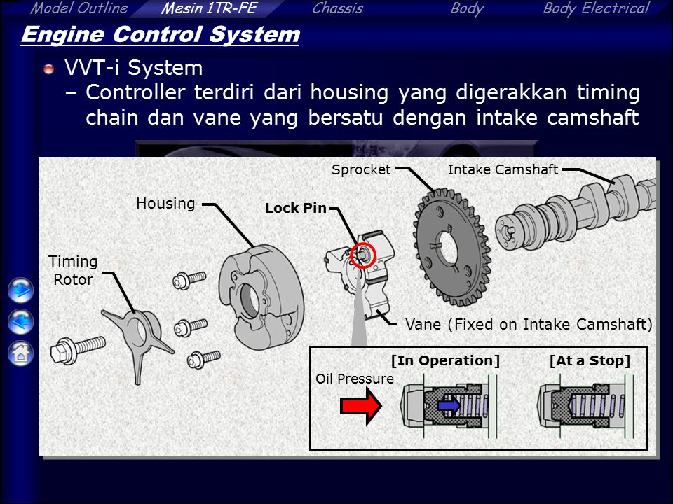 ChassisBodyBody ElectricalModel OutlineMesin 1TR-FE Engine Control System VVT-i System –Controller terdiri dari housing yang digerakkan timing chain dan vane yang bersatu dengan intake camshaft Oil Pressure [In Operation] Lock Pin Housing Vane (Fixed on Intake Camshaft) Timing Rotor SprocketIntake Camshaft [At a Stop]