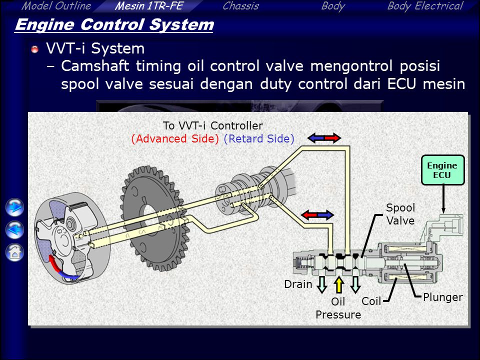 ChassisBodyBody ElectricalModel OutlineMesin 1TR-FE Engine Control System VVT-i System –Camshaft timing oil control valve mengontrol posisi spool valve sesuai dengan duty control dari ECU mesin Plunger Coil Oil Pressure Spool Valve Drain To VVT-i Controller (Advanced Side) (Retard Side) Engine ECU