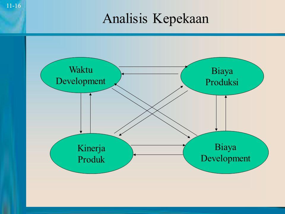 15 11-15 Faktor Kunci Faktor Internal Faktor Eksternal Proyek Pengembangan Produk Biaya Dev Kecepatan Dev Biaya Produksi Kinerja Produk Net Present Va