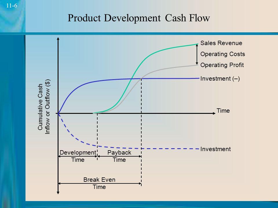5 11-5 Elemen-elemen Analisis Ekonomi Analisis Kuantitatif  NPV - Kas masuk (pendapatan): dari penjualan produk - Kas keluar (biaya): proses pengemba
