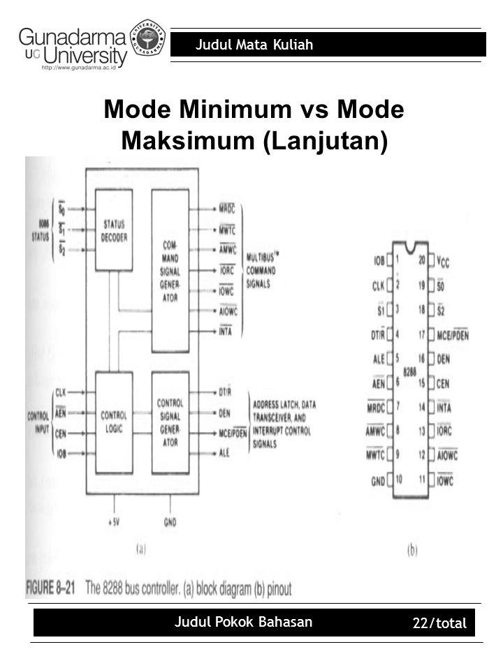 Judul Mata Kuliah Judul Pokok Bahasan 22/total Mode Minimum vs Mode Maksimum (Lanjutan)