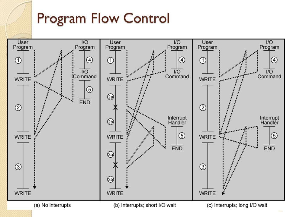 Program Flow Control 14