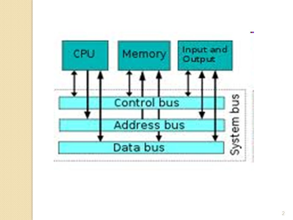 Jenis Bus Dedicated ◦ Jalur data & address terpisah Multiplexed ◦ Jalur bersama ◦ Address dan data pada saat yg beda ◦ Keuntungan – jalur sedikit ◦ Kerugian  Kendali lebih komplek  Mempengaruhi performance 43