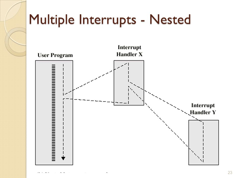 Multiple Interrupts - Nested 23