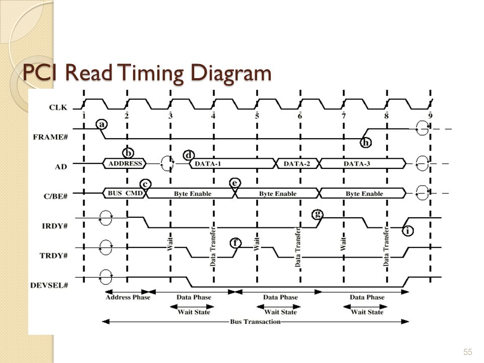 PCI Read Timing Diagram 55
