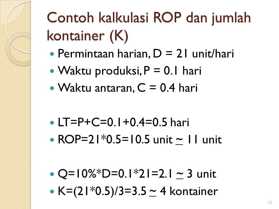 Contoh kalkulasi ROP dan jumlah kontainer (K) Permintaan harian, D = 21 unit/hari Waktu produksi, P = 0.1 hari Waktu antaran, C = 0.4 hari LT=P+C=0.1+