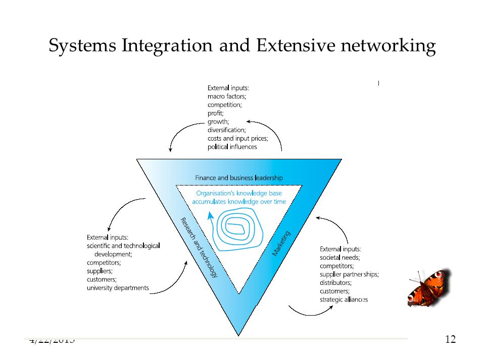 Systems Integration and Extensive networking 4/22/201512
