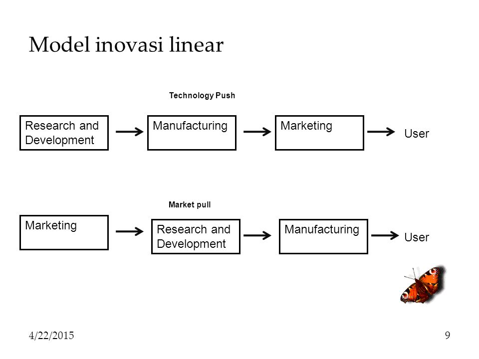 Model inovasi linear 4/22/20159 Research and Development ManufacturingMarketing Technology Push Marketing Research and Development Manufacturing User Market pull